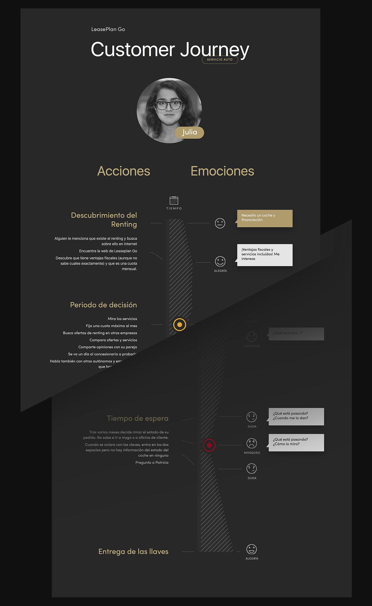 Diseño de producto digital